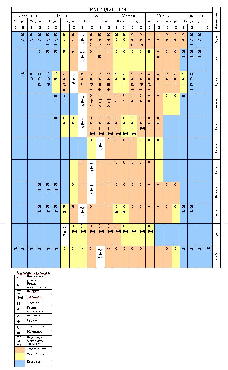 рыбацкий календарь ставрополе